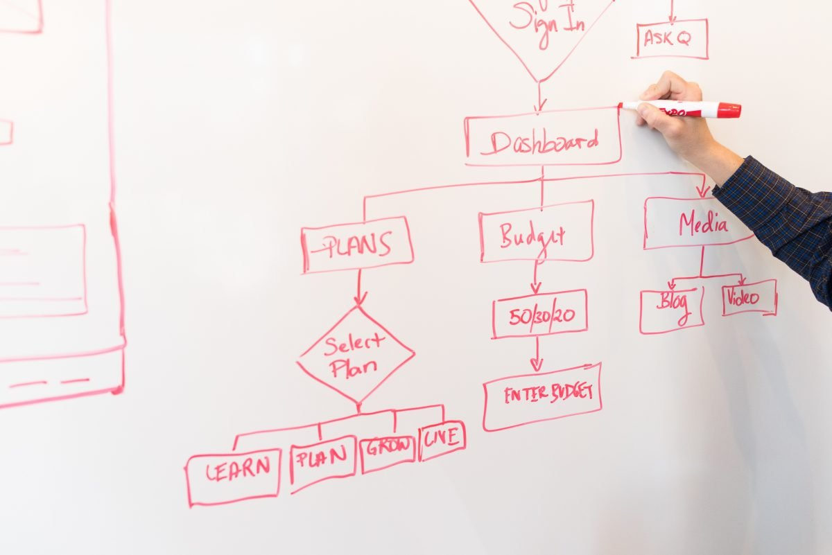 Marketing Automation make Successful workflow